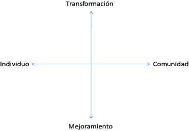 Figura 1. Plano de la intersección de los ejes Individuo/Comunidad y Transformación/Mejoramiento