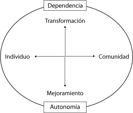 Imagen del plano con el eje rotatorio Dependencia/Autonomía