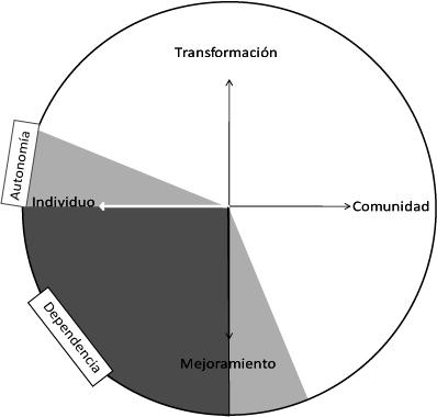 Gráfica del plano resultante con las singularidades del quehacer socio-profesional de la psicología comunitaria en Chile.