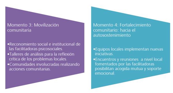 Momentos de la intervención comunitaria