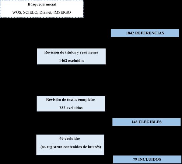 Figura 1. Proceso de selección de textos Fuente: Elaboración propia
