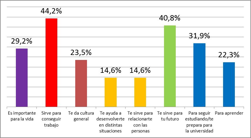 Figura 2: ¿Para qué crees que sirve la escuela? Fuente: Elaboración propia. N= 270 estudiantes