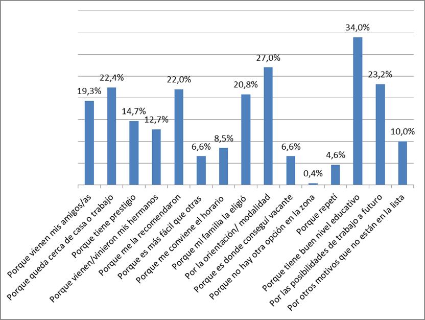 Figura 1. Razones de la elección de la escuela Fuente: elaboración propia. n = 270 estudiantes