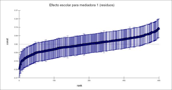 """Figura 2. Efectos escores (residuales) para la variable """"Compromiso de los docentes"""" Fuente: Elaboración propia"""
